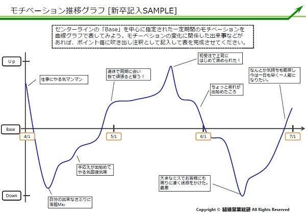 モチベーション 推移グラフSample