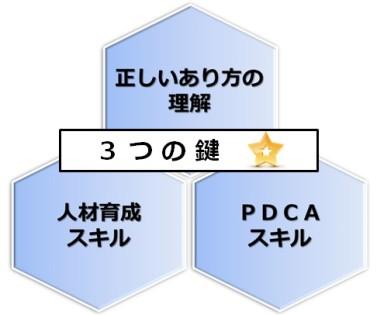 管理職必須スキル、正しいあり方の理解、人材育成スキル、PDCAスキル(施策立案力)