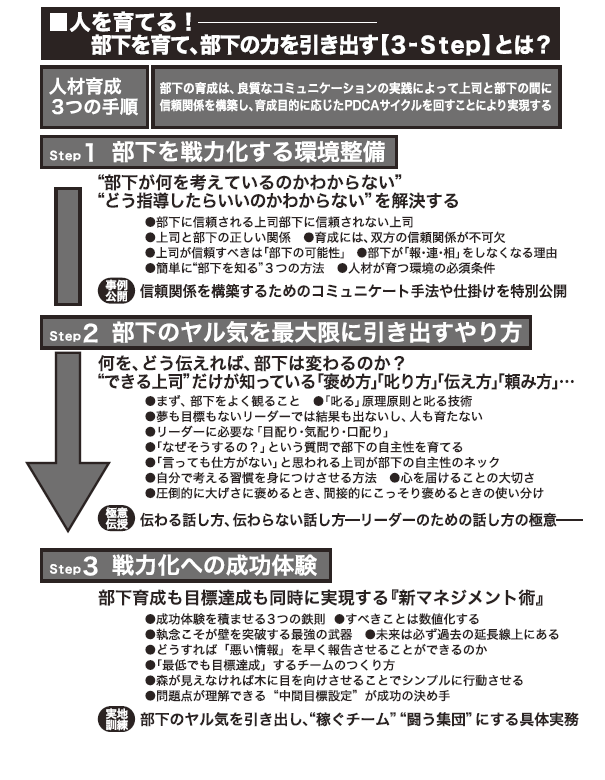 【部下育成・他部門連携】養成講座パンフレット2
