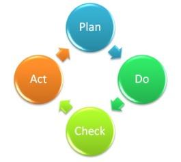 PDCA、施策を成功させる秘訣